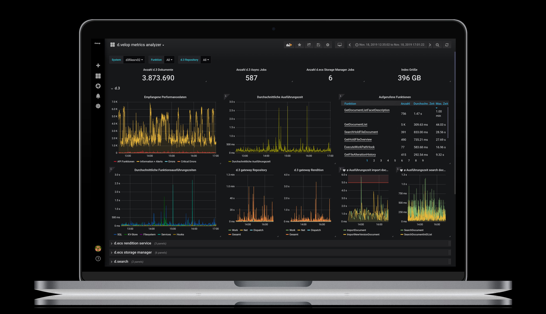 d.velop metrics analyzer Performance Dashboard